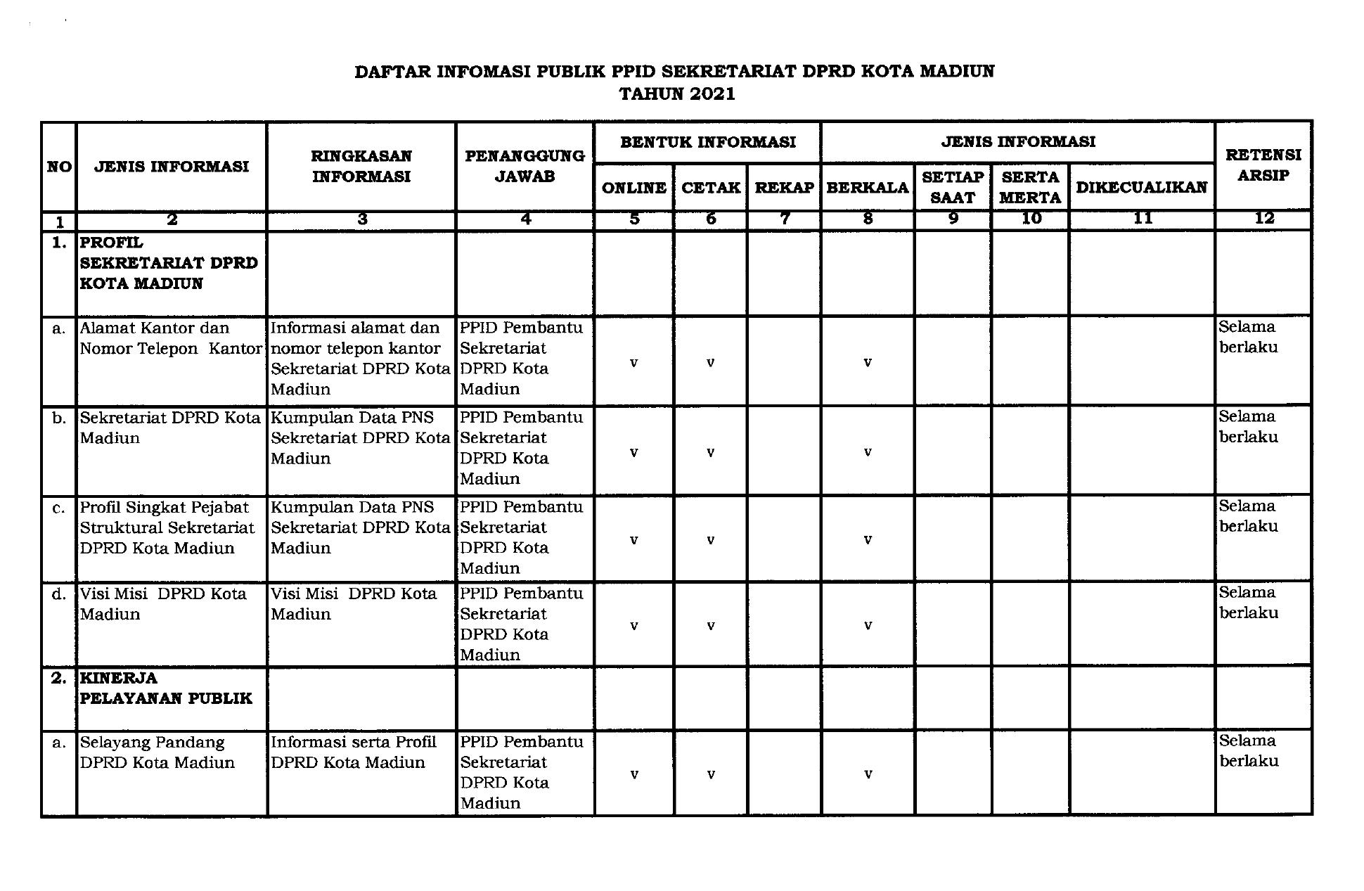 DAFTAR INFORMASI PUBLIK PPID SEKRETARIAT DPRD KOTA MADIUN TAHUN 2021