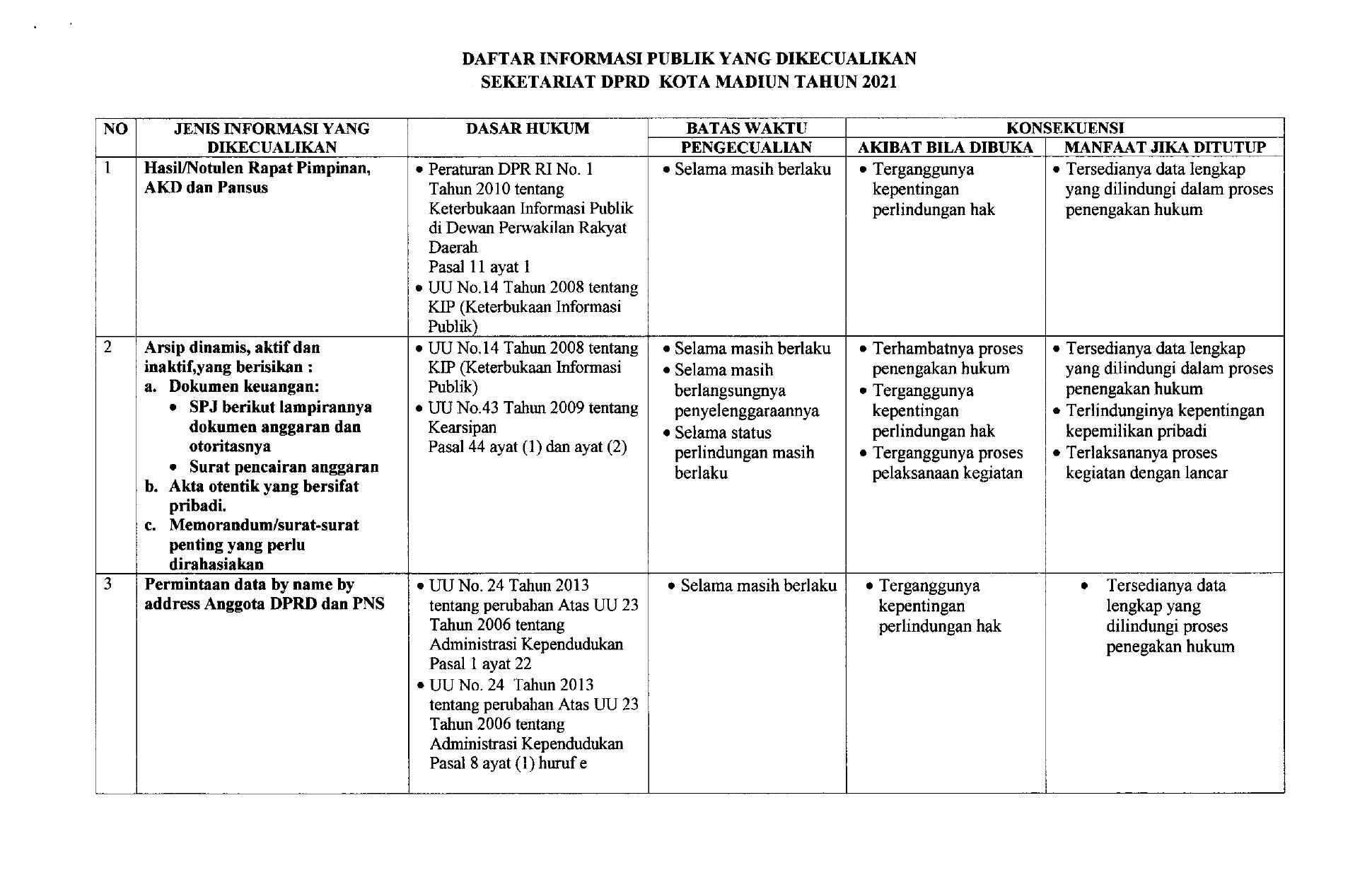 DAFTAR INFORMASI PUBLIK YANG DIKECUALIKAN SEKRETARIAT DPRD KOTA MADIUN TAHUN 2O21